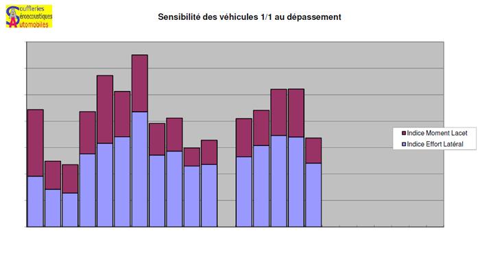 Sensibilité des véhicules au dépassement